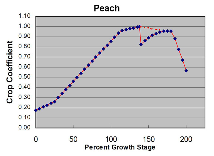 peach crop coefficients