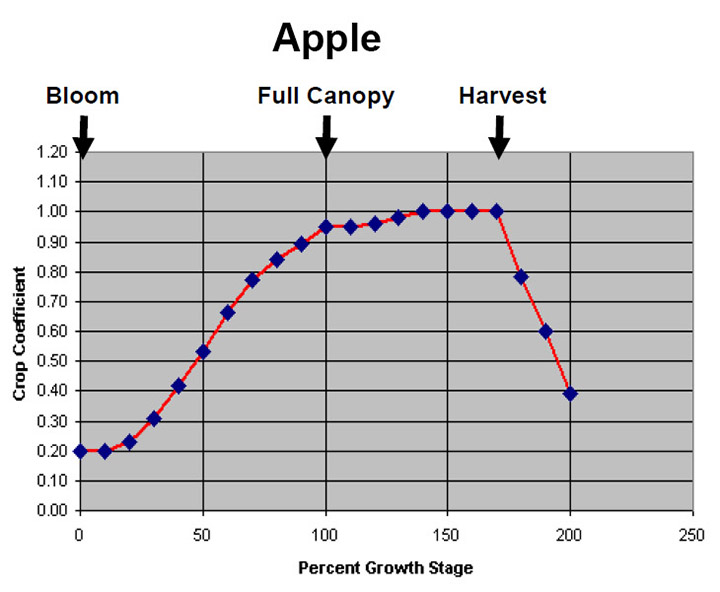 crop coefficients for apple