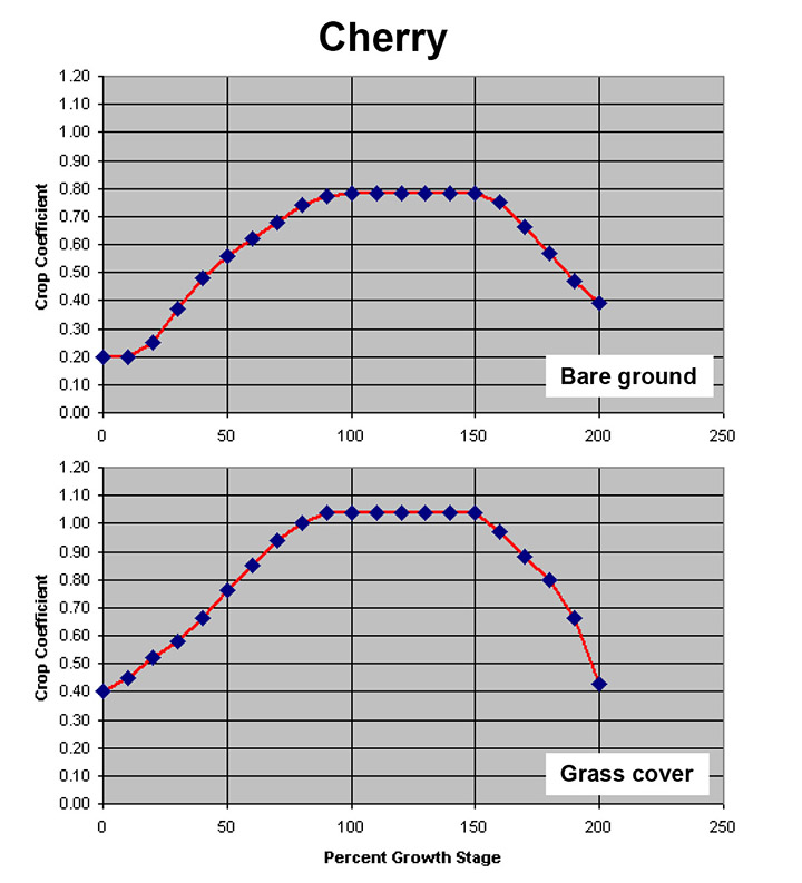 crop coefficients for sweet cherry